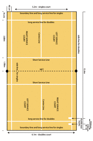 Badminton Court Size And Net Height In Feet And Metres As Part Of A Rules Guide Explaining Singles And Doubles Line Badminton Court Badminton Rules Badminton