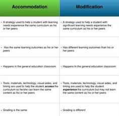 The Difference Between Accommodations And Modifications >> Difference Between Accommodations Vs Modification W Ideas