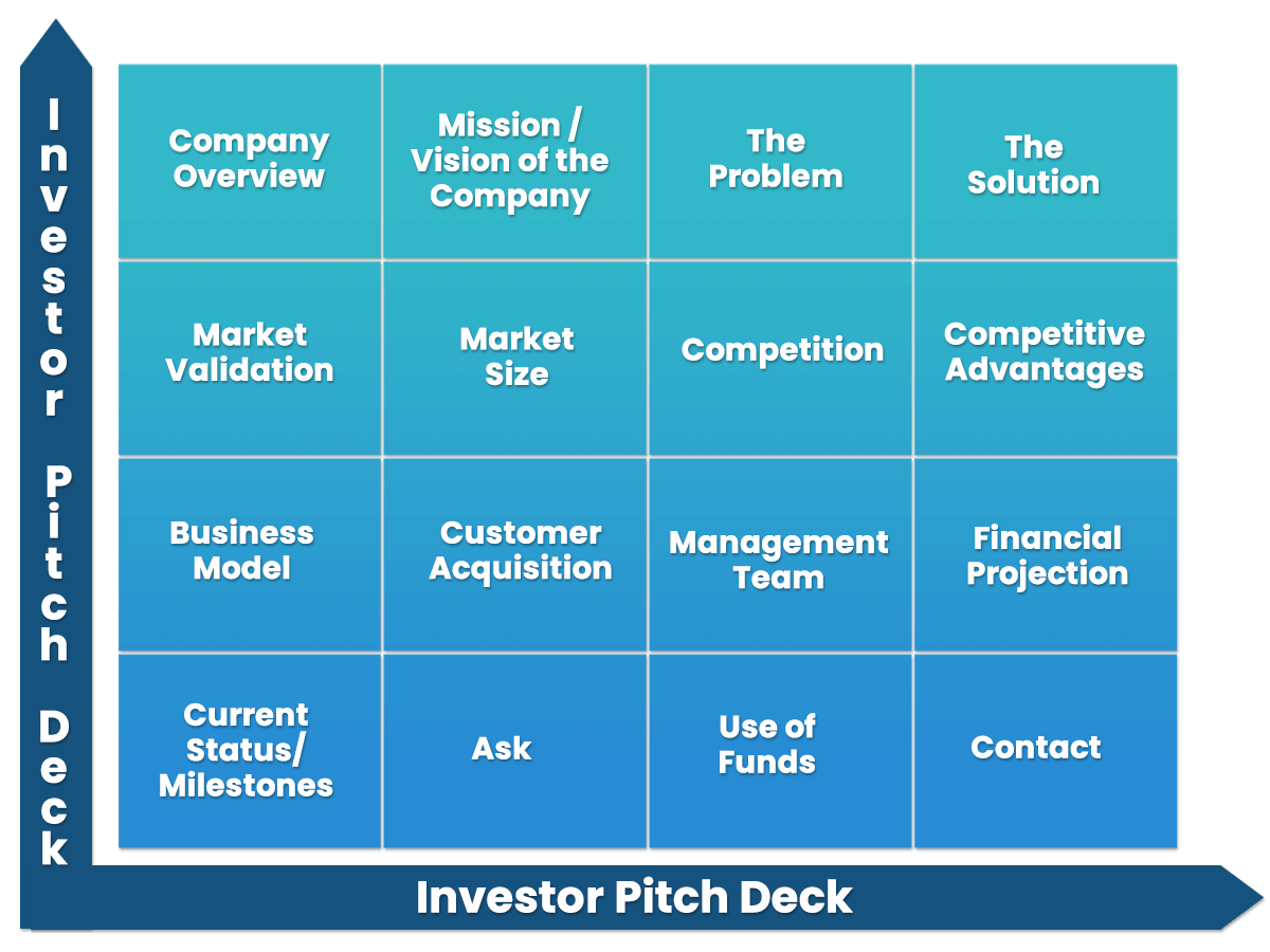 Investor Pitch Deck consultation is a smart way to tell