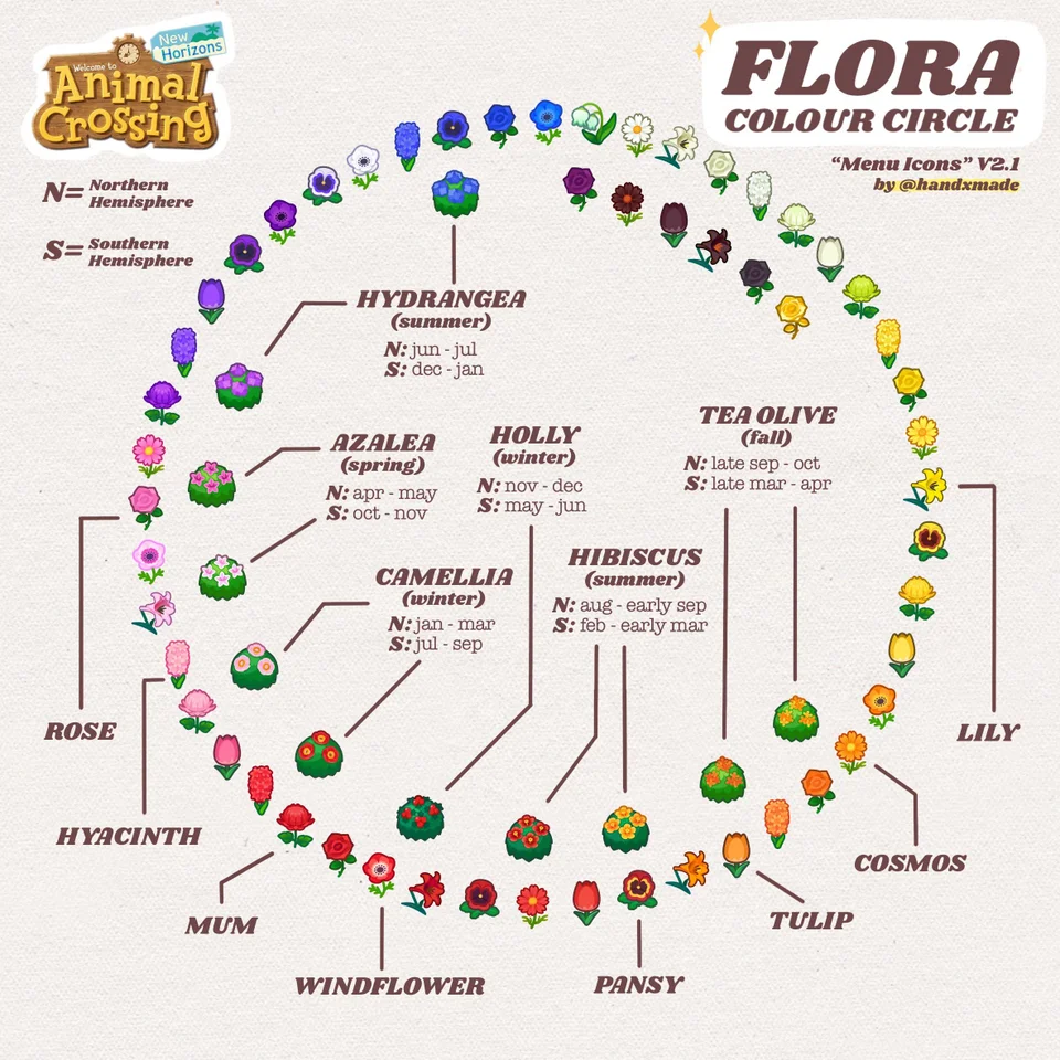 Made a flora colour chart! Thought would be useful for