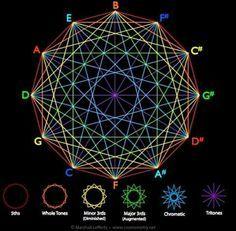 Musica Geometry Sacred Geometry Circle Of Fifths