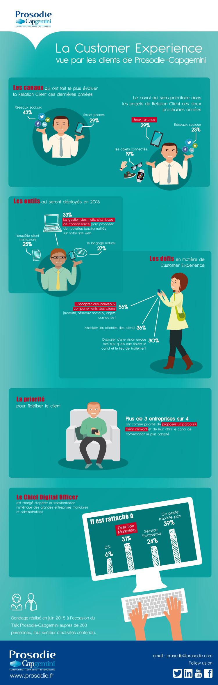 Infographie La Customer Experience Vue Par Les Clients De Prosodie Capgemini Life Skills Activities Life Skills Critical Thinking