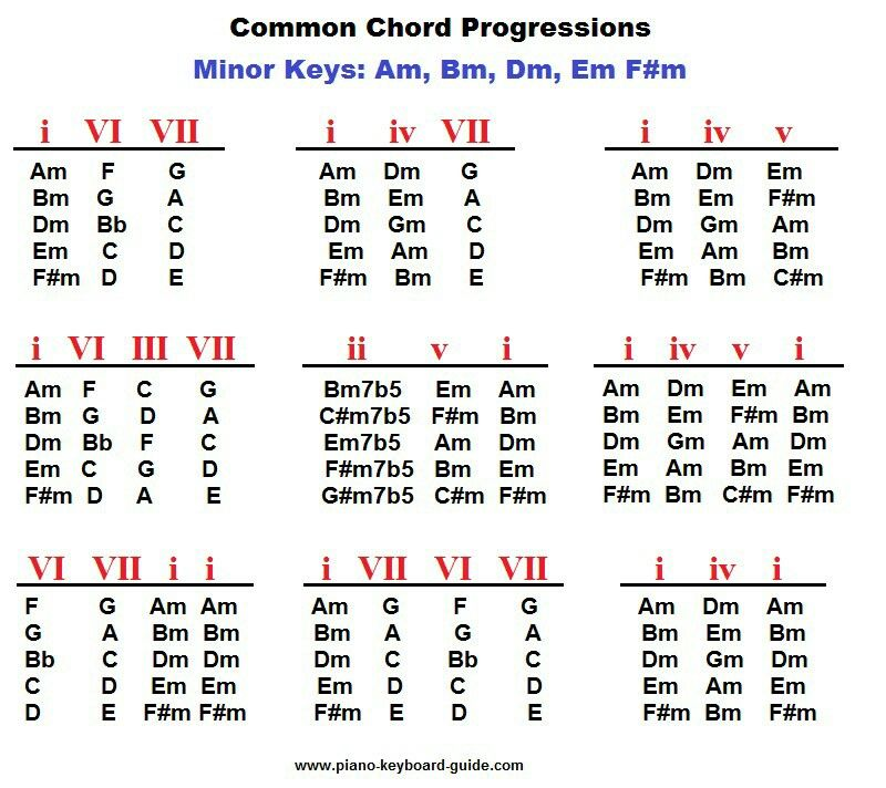 Common chord progressions || Music | Music | Pinterest | Guitars ...