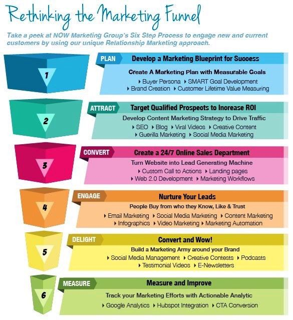 Rethink The Marketing Funnel Infographic Growthhacking
