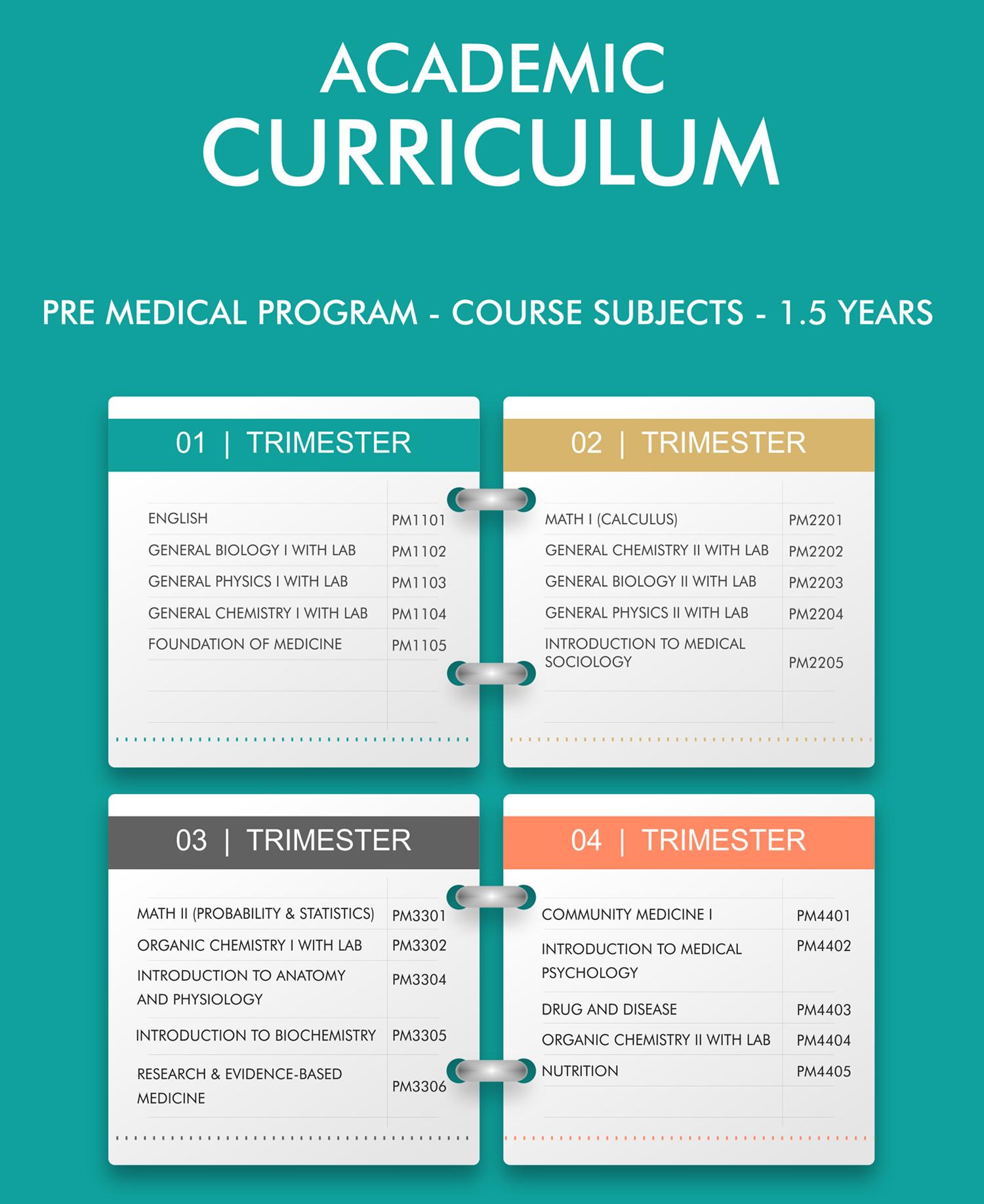 MD curriculum,MD Program curriculum, Doctor of medicine