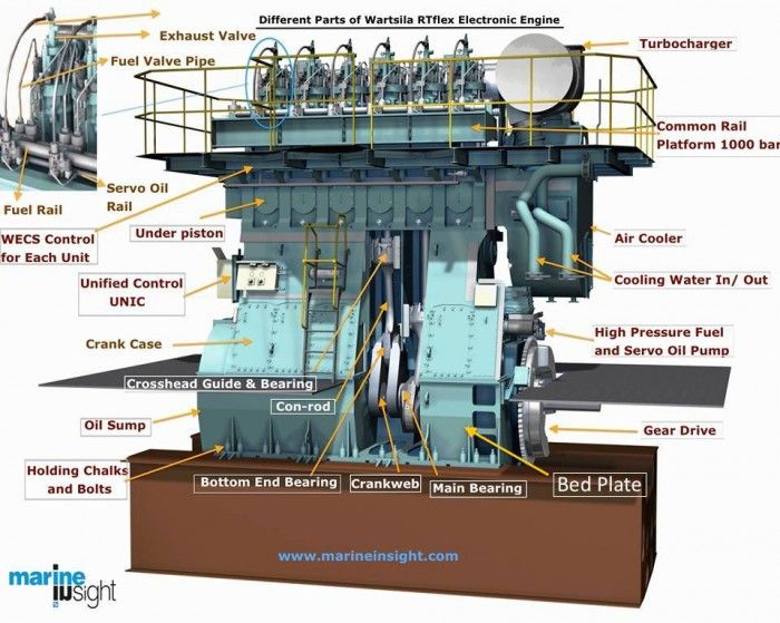 Main Parts Of An Engine : Marine engine parts ships pinterest marines