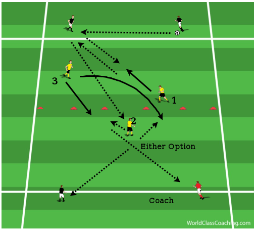 Combining And Playing On Angles Soccer Drills Soccer Coaching Soccer
