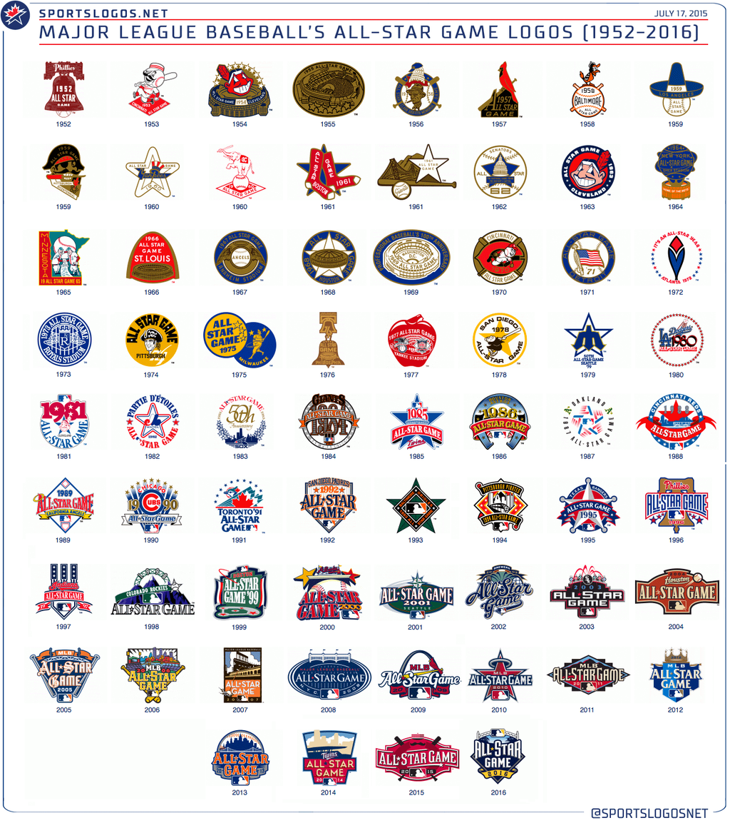 Pics photos houston texans logo chris creamer s sports - Chris Creamer On Twitter The History Of Mlb All Star Game Logos