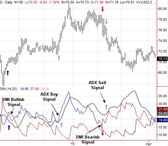 sistema di trading di tendenza generale consigli di trading ftse cfd