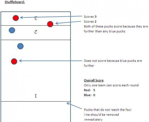 Bar Shuffleboard Scoring And Rules
