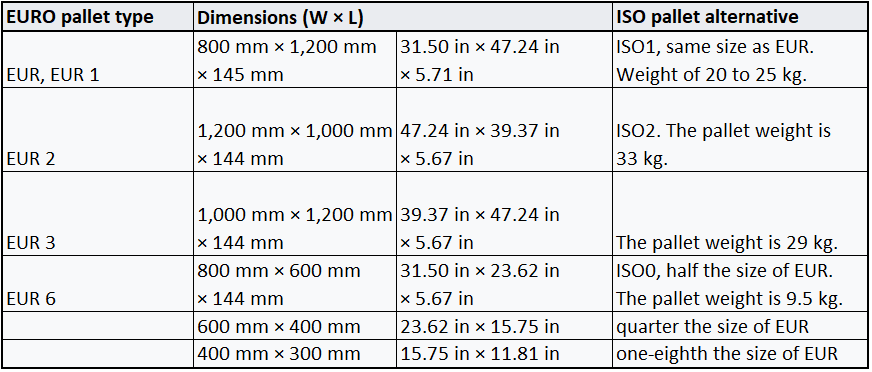 Standard Pallet Sizes In Inches And Centimeters