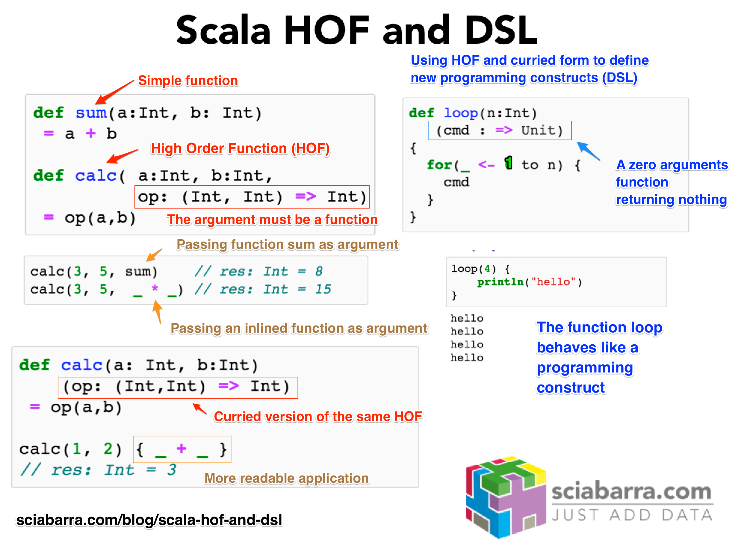 Scala Functional Programming in 5 images   Michele Sciabarrà ...