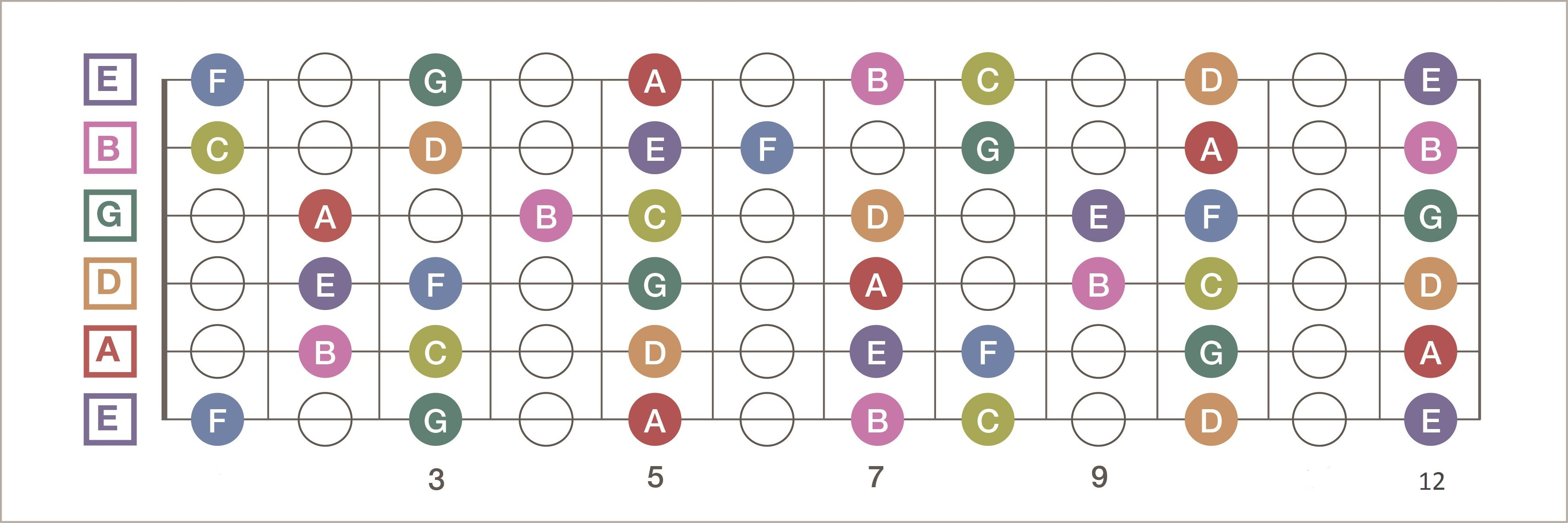 i made a nice and simple fretboard diagram enjoy guitar [ 3630 x 1213 Pixel ]