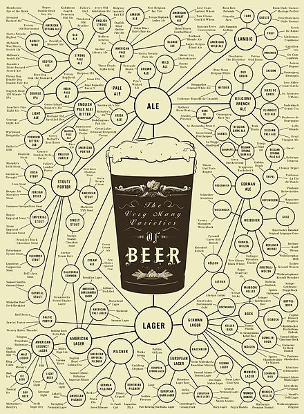 This beer poster is also public domain royalty free and would be interesting in a collage style animation.  File:Beer.Styles.jpg
