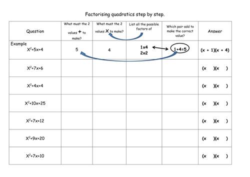 Factorising quadratics step by step worksheet – Quadratics Worksheet