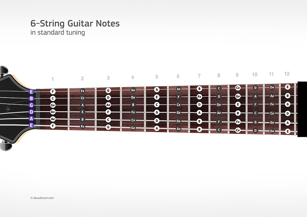 fretboard note chart for 6 string guitar try it out in 2019 guitar. Black Bedroom Furniture Sets. Home Design Ideas