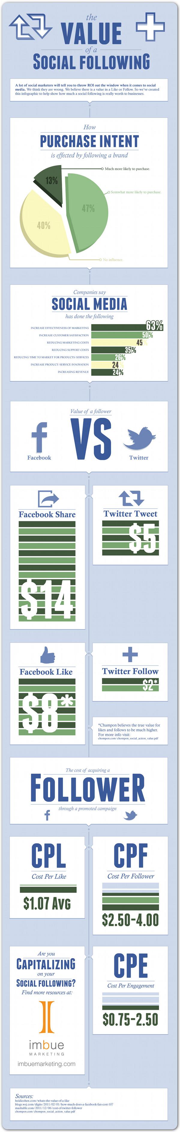 Facebook fans vs Twitter followers