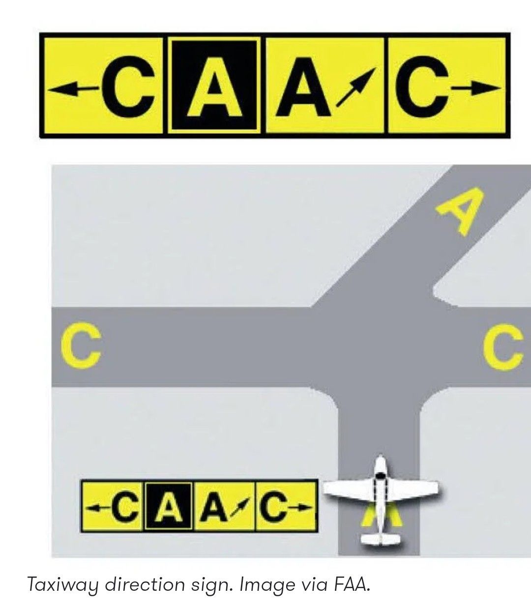 Taxiway Signs Aviation education, Signs, Education