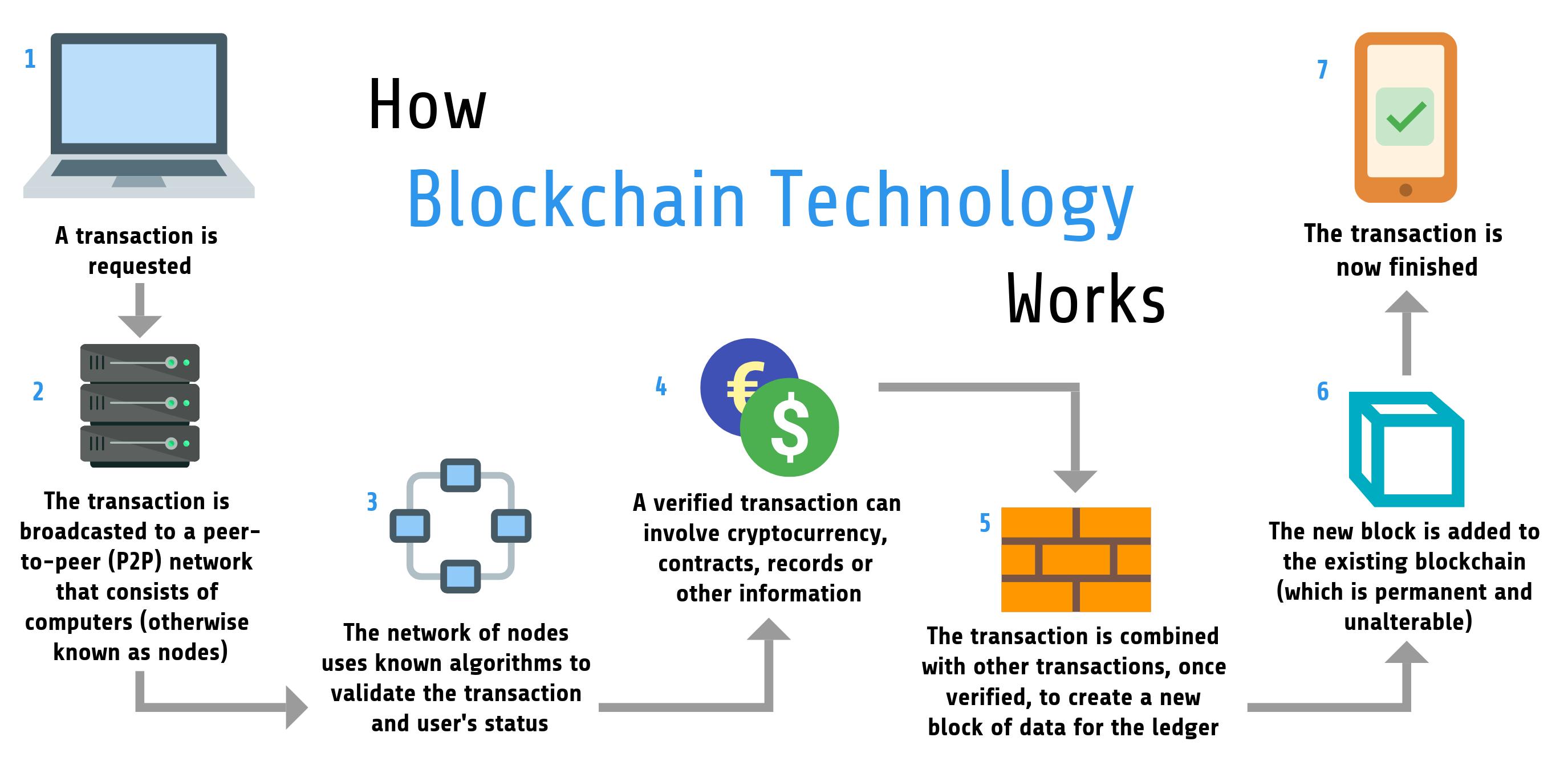 How Blockchain Technology Works Blockchain Technology Blockchain Cryptocurrency