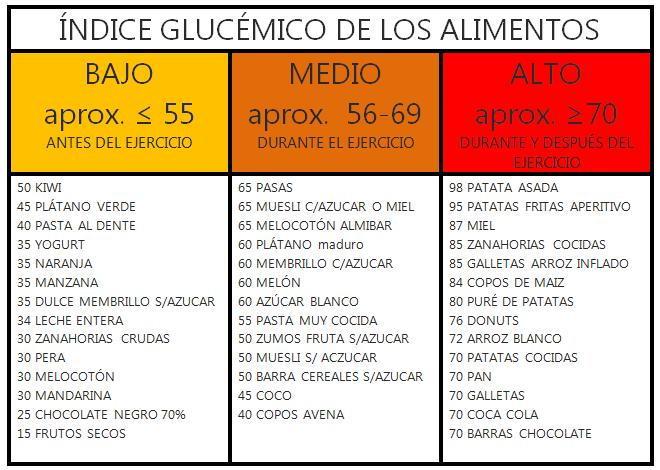 Alimentos De Bajo índice Glucémico Alimentos Bajo Glucémico índice Indice Glucemico Carbohidratos Buenos Tablas De Alimentos