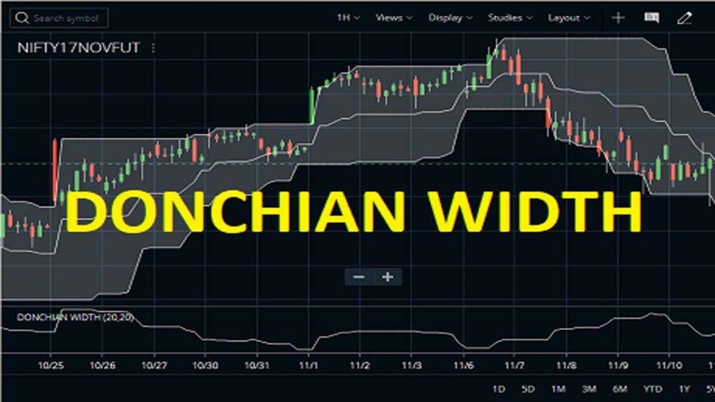 Donchian width indicator strategy formula usage