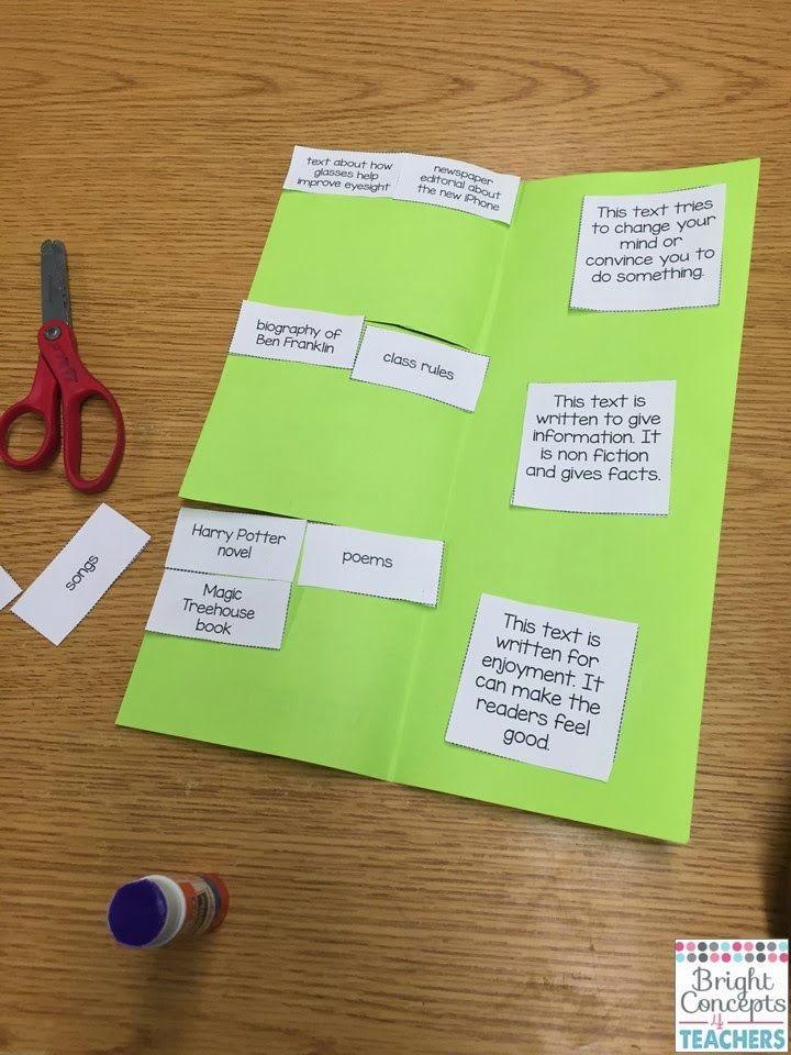 It S As Easy As P I E Flap Books To Review And Assess