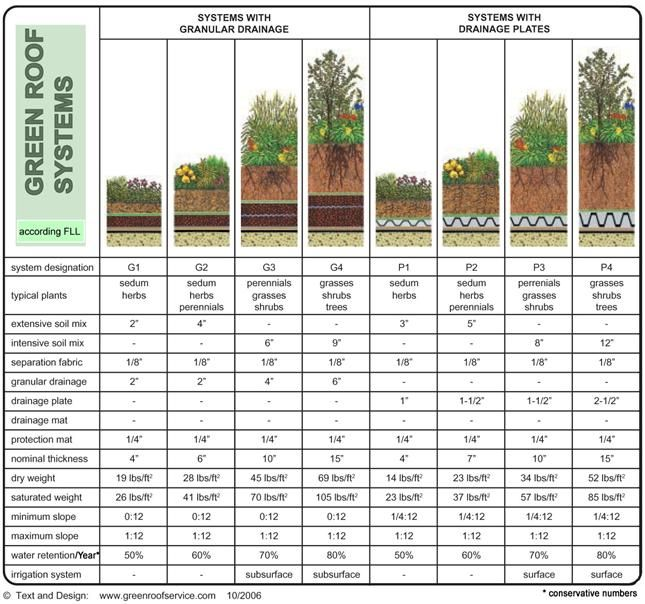 Green Roof Systems Intensive And Extensive With Different Plantings And Depths Green Roof System Green Roof Garden Green Roof Design