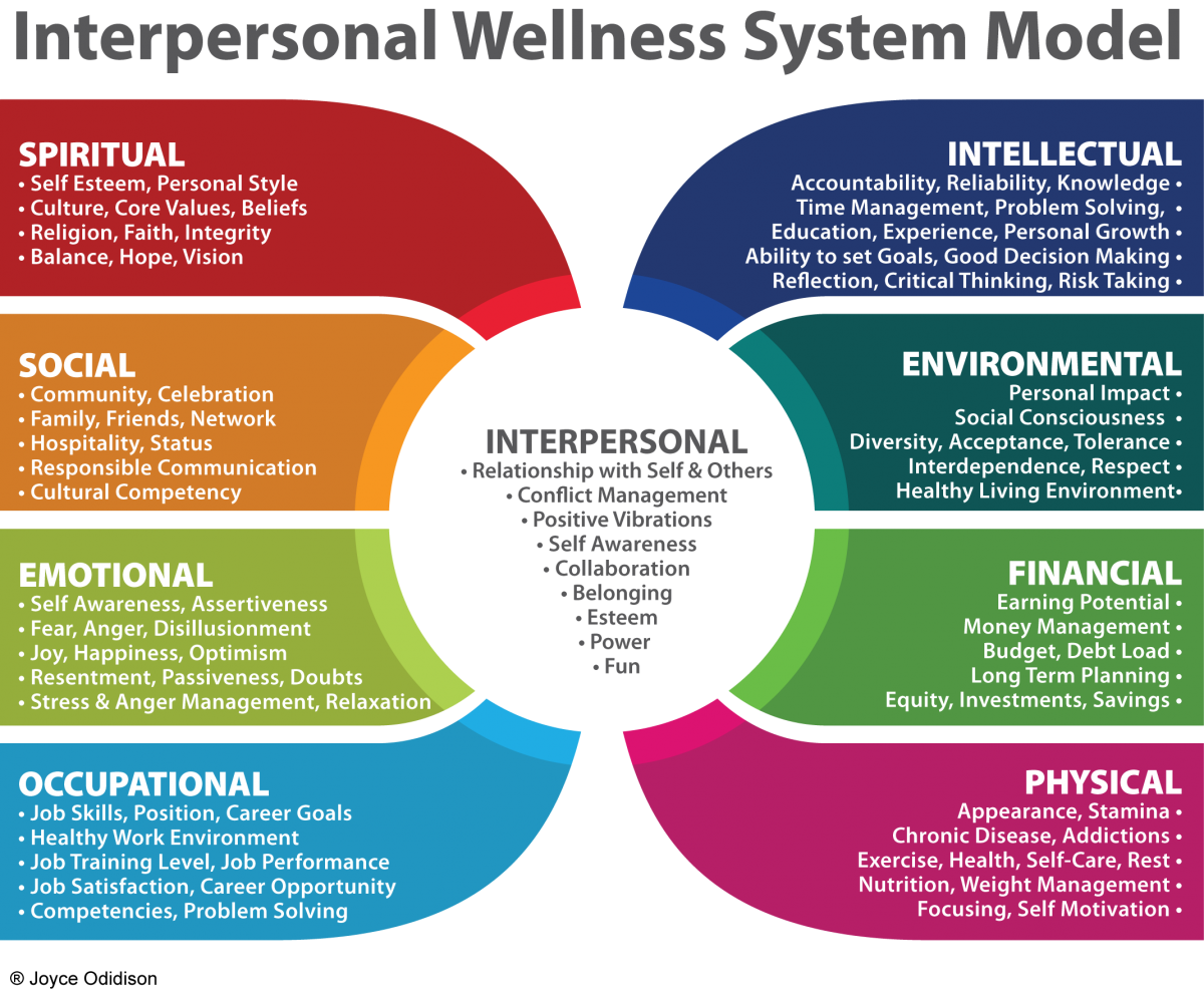 Wellness Model Isemassageandwellness