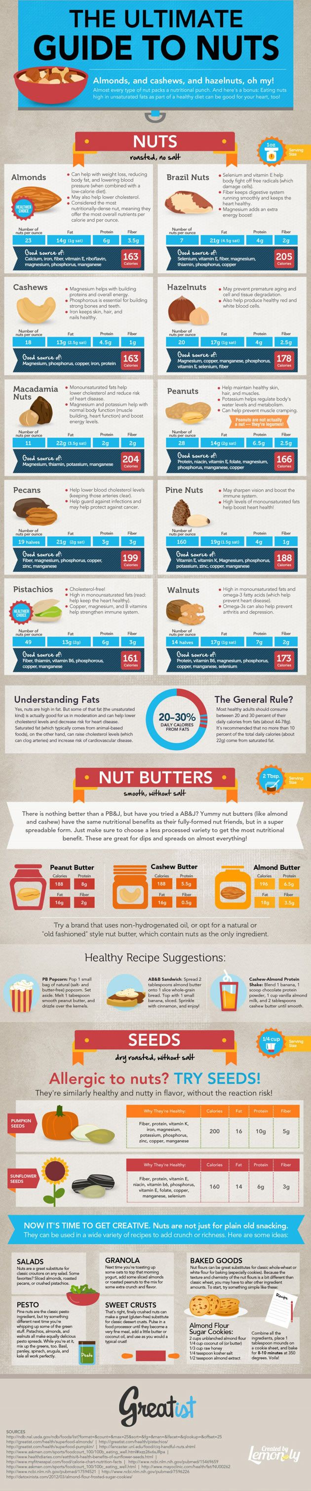 The Ultimate Guide to Nuts & Health Benefits Infographic (Apr. 5, 2013) -- Thanks to: Lemonly / Shell Harris / smoothieweb.com. A. Nuts: 1.) Almonds. 2.) Brazil Nuts. 3.) Cashews. 4.) Hazelnuts. 5.) Macadamia Nuts. 6.) Peanuts. 7.) Pecans. 8.) Pine Nuts. 9.) Pistachios, 10.) Walnuts. B. Nut Butters: Peanut / Cashew / Almond. C. Healthy Recipe Suggestions. D. Seeds: Allergic to Nuts? Try Seeds! E. Nut Recipe Ideas.