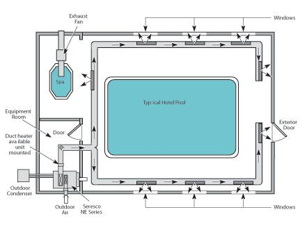 Figure 15 typical hotel and therapy pool layout diagrams drawings models pinterest for Swimming pool equipment layout