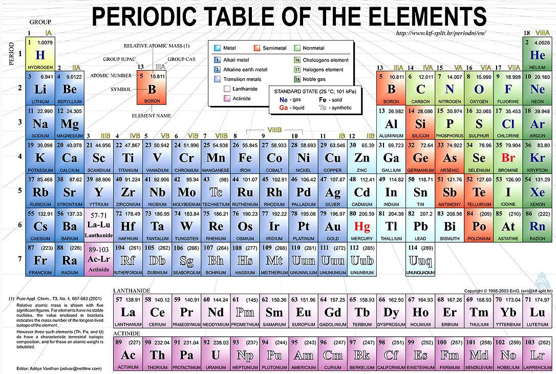 Au in periodic table modern coffee tables and accent tables periodic table element au images urtaz Images