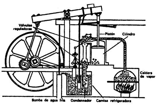 La Maquina De Watt James Watt Fue Un Matematico E Ingeniero Escoces Le Hizo Una Mejoras A La Maquina D Maquinas De Vapor Revolucion Industrial Maquinista