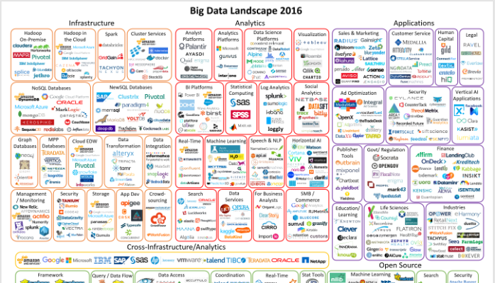 Is Big Data Still A Thing The 2016 Big Data Landscape Big