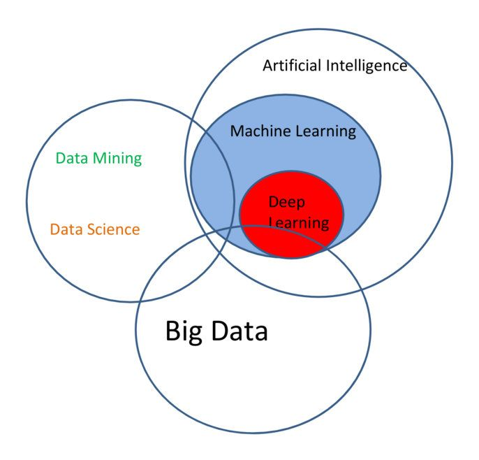 Image Result For Drew Conway Data Science Venn Diagram Data