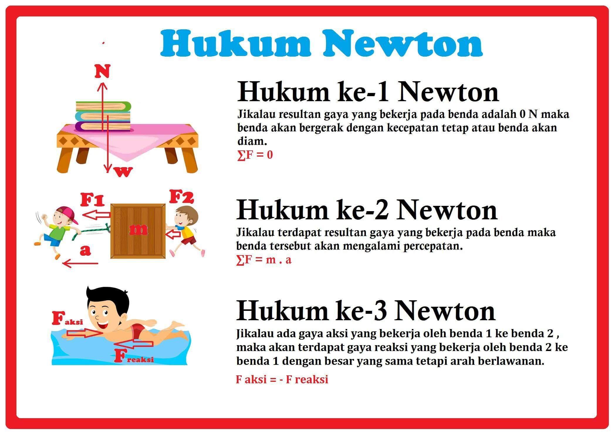 Hukum Newton 1 2 Dan 3 Pengertian Bunyi Rumus Contoh Soal Di 2020 Hukum Kalkulus Fisika