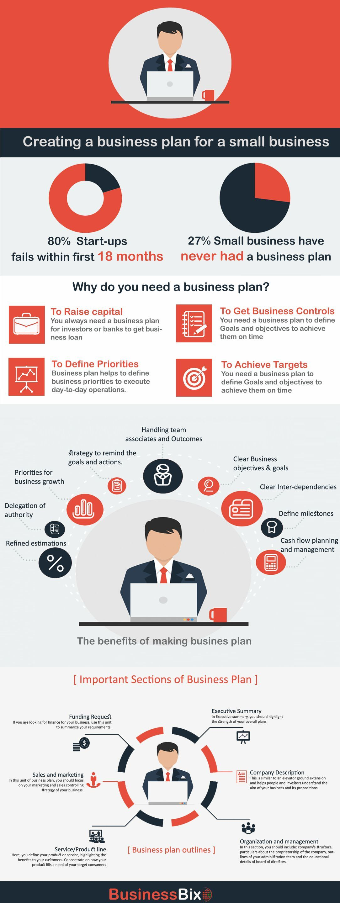 How To Write An Effective Business Plan For Small Business