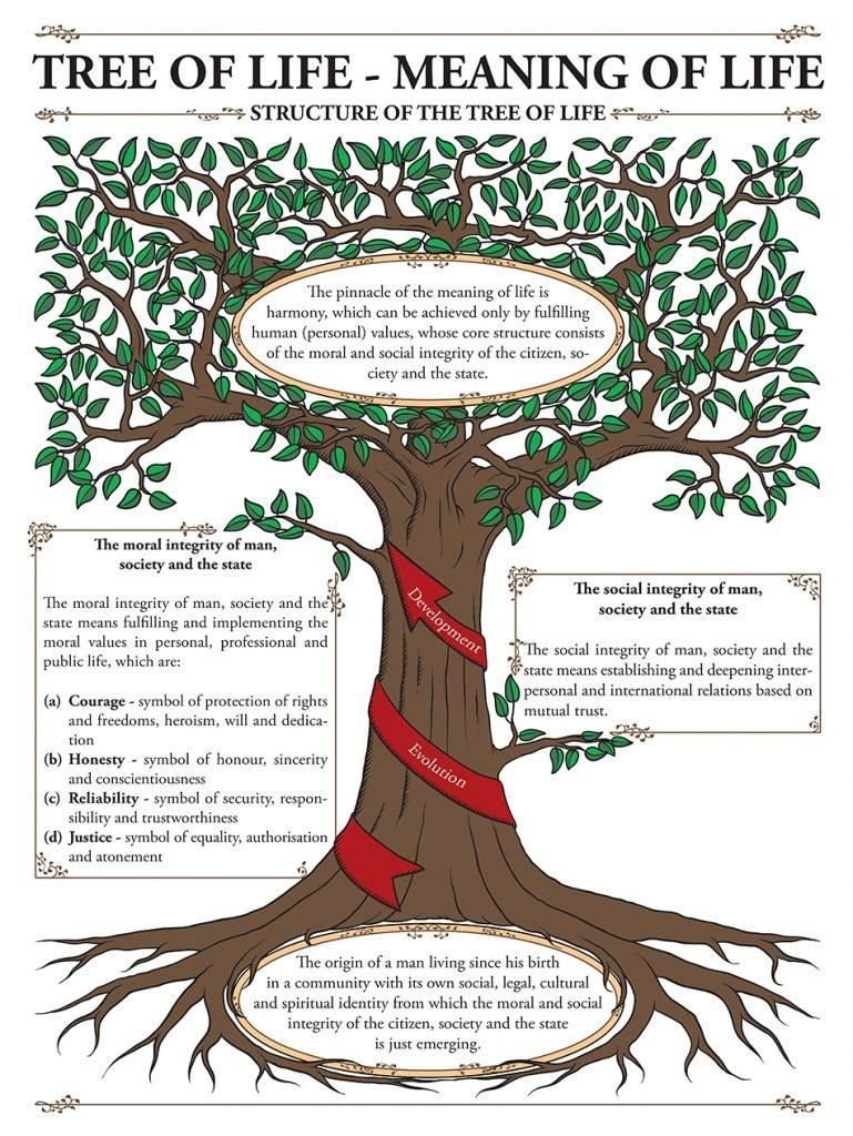 THE MEANING OF THE TREE OF LIFE   Tree of life symbol, Tree of ...