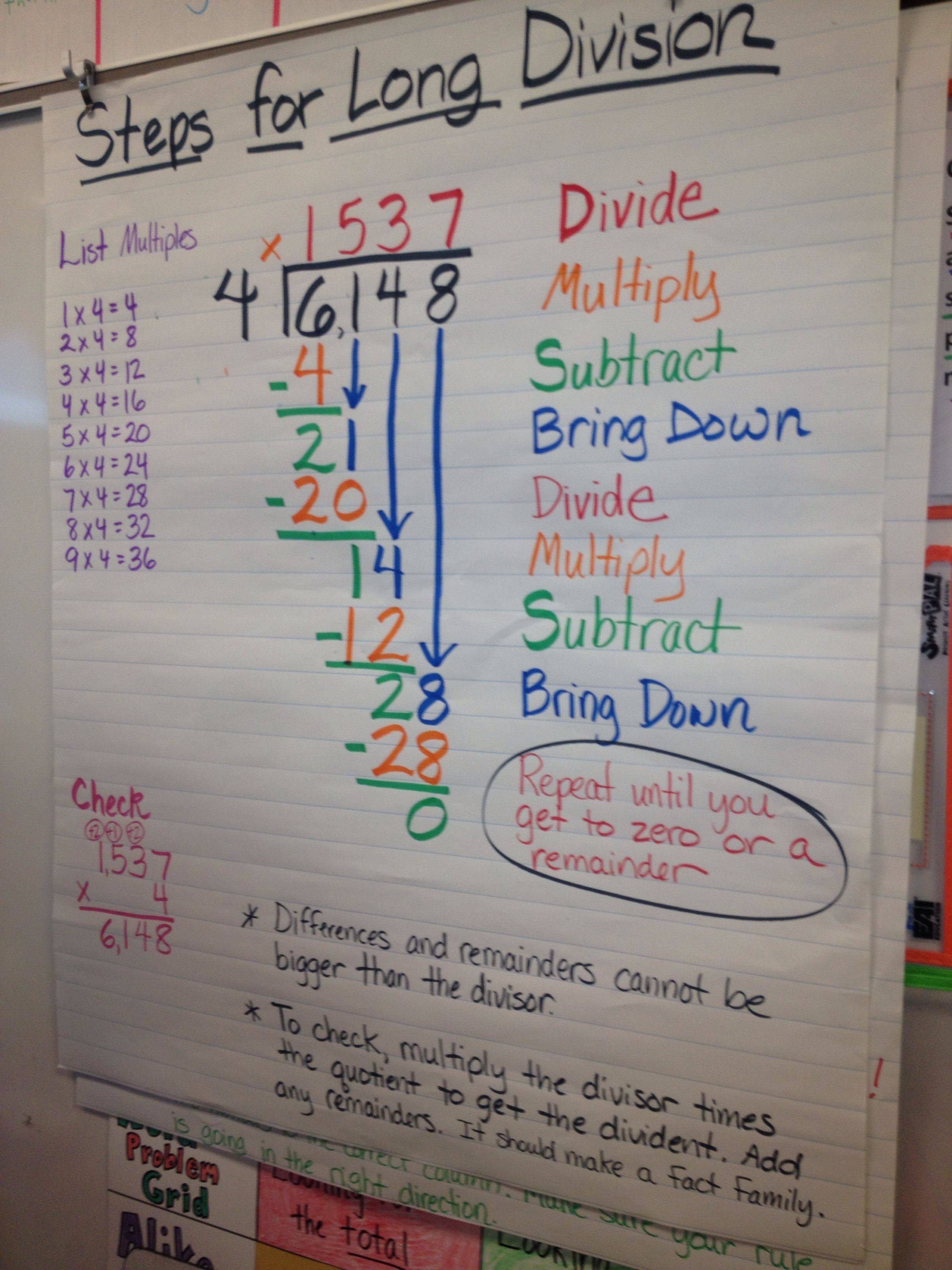 Steps for long division