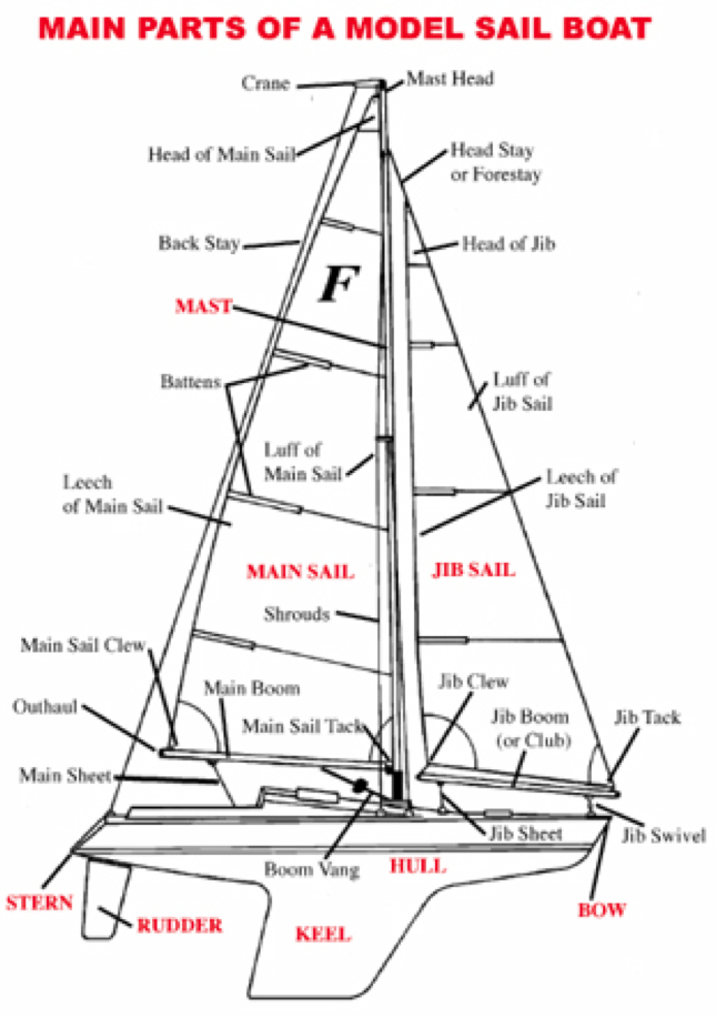 sail boat nomenclature in 2019
