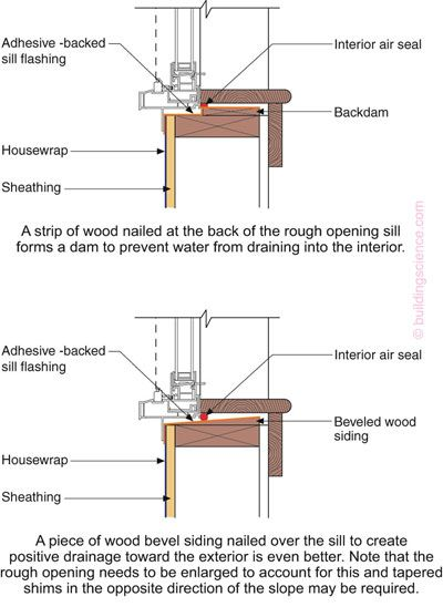 Doors  sc 1 st  Pinterest & Pan Flashing for Exterior Wall Openings | Building Science | Layout ...
