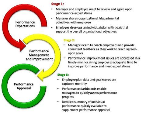 Performance Appraisal Goal Tracking  Performance Appraisal