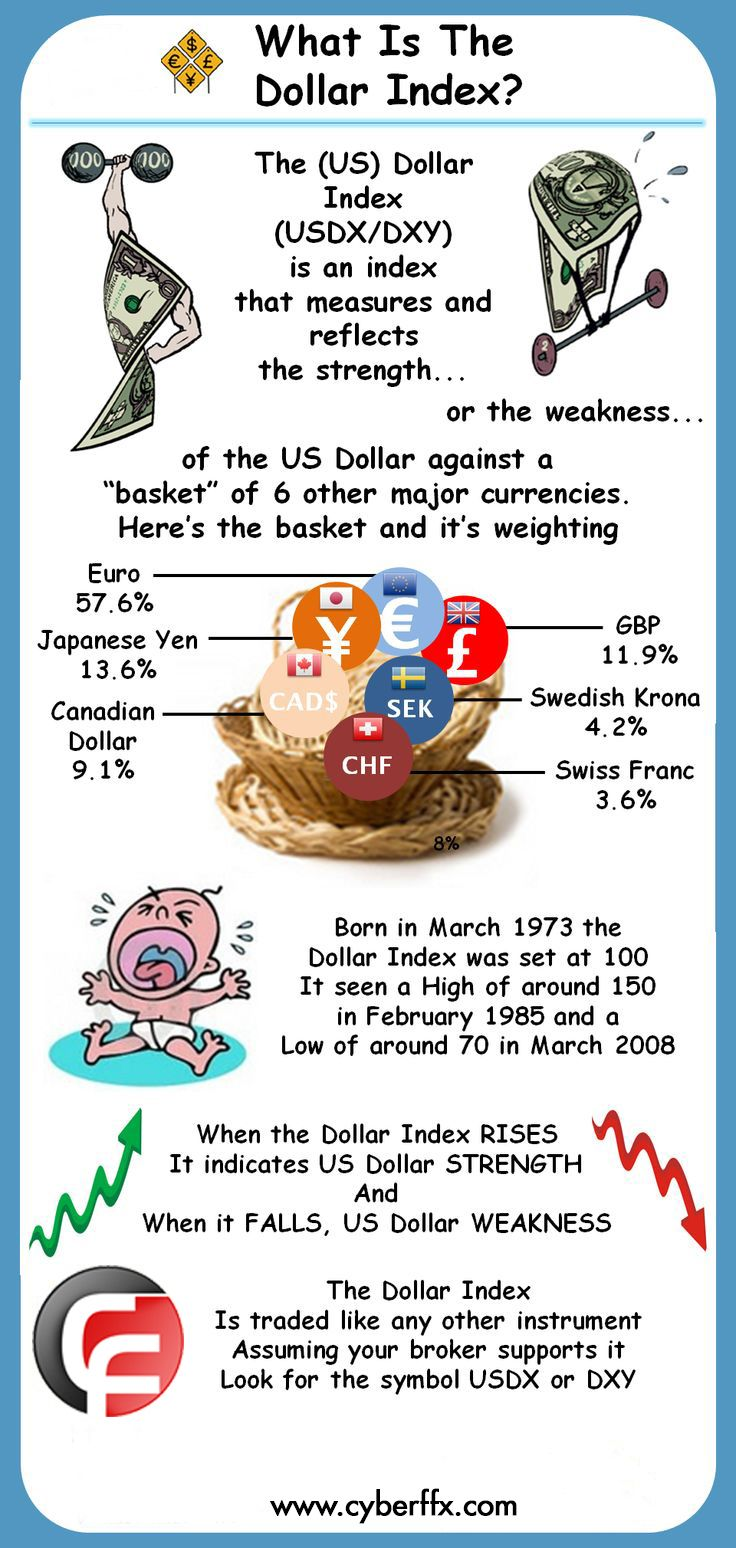 What Is Dollar Index Cyberffx Economic Subject Pinterest