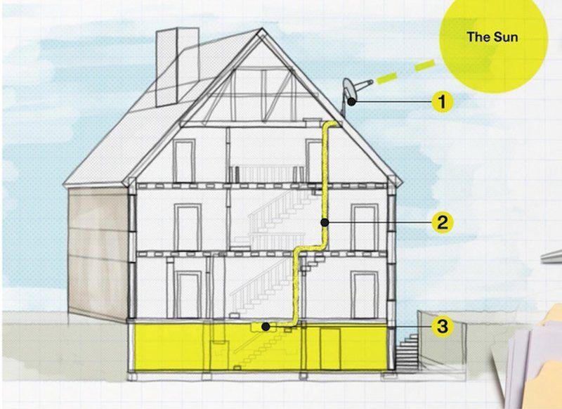 Sistema Usa Fibra óptica Para Llevar La Luz Del Sol A Cualquier Habitación Tu Casa Fibra Optica Dibujos En Autocad Arquitectura Sustentable