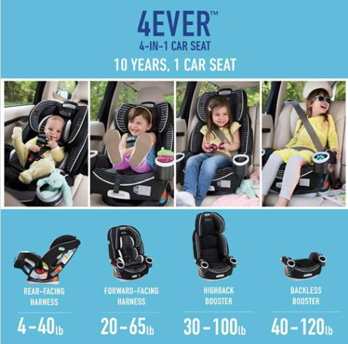 Graco S 4ever All In 1 Car Seat Gives You 10 Years Of Use With Just 1 Car Seat It S Comfortable For Your Child And C Baby Car Seats Car Seats Toddler Car Seat