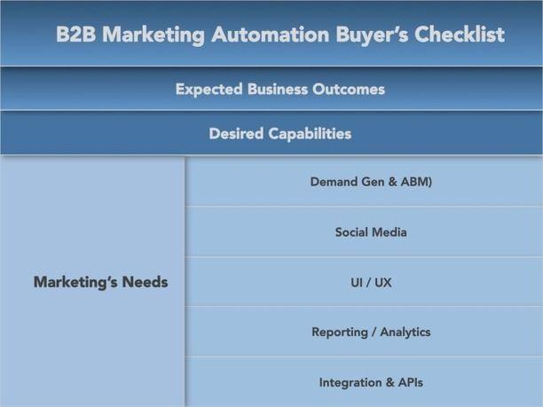 Marketing Automation Buyer\u0027s Checklist - Four Quadrant GTM - examples of spreadsheet