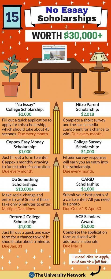 College prowler 2 000 no essay scholarship legit