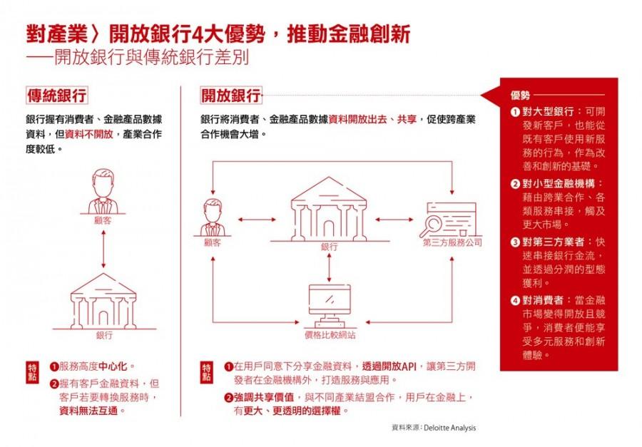 開放銀行四大優勢 Open Banking Banking