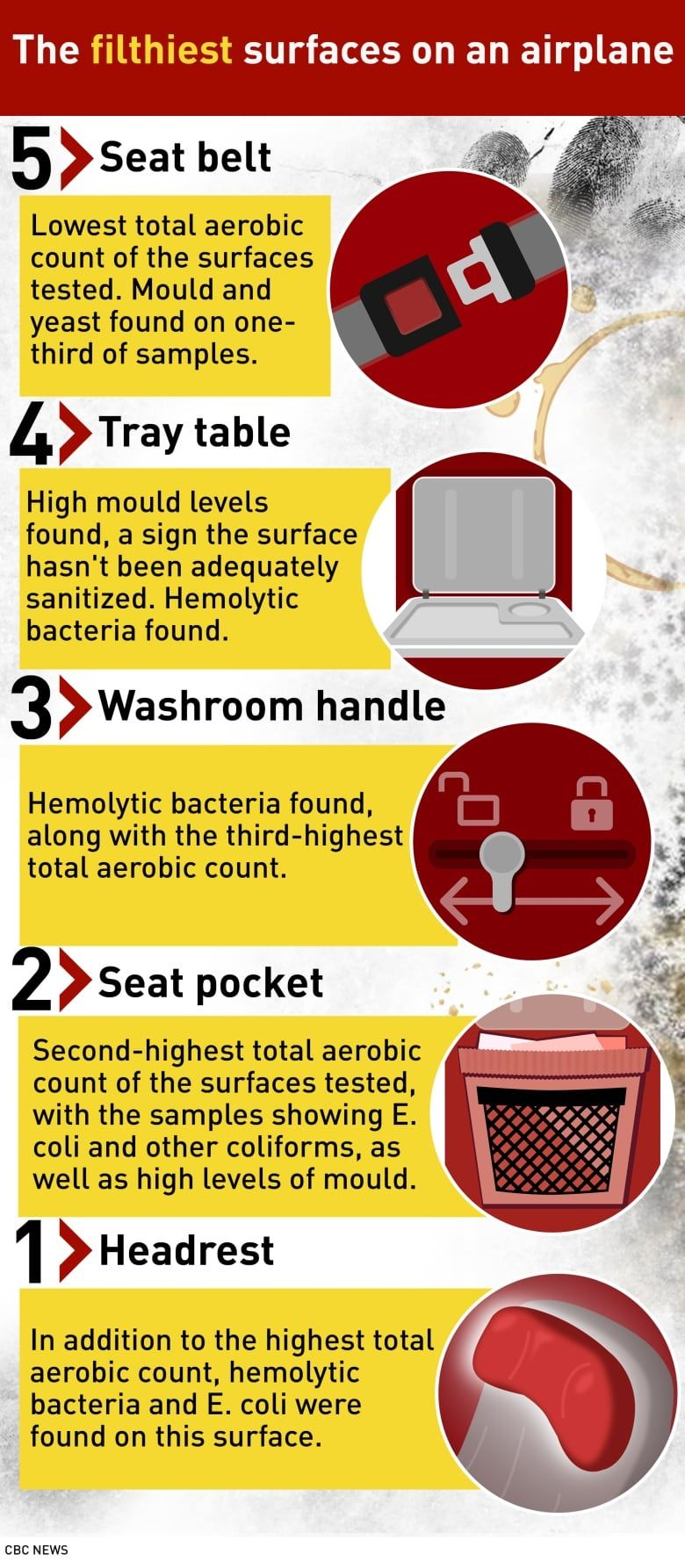 Filthy Flights The Dirtiest Surface On An Airplane May Surprise