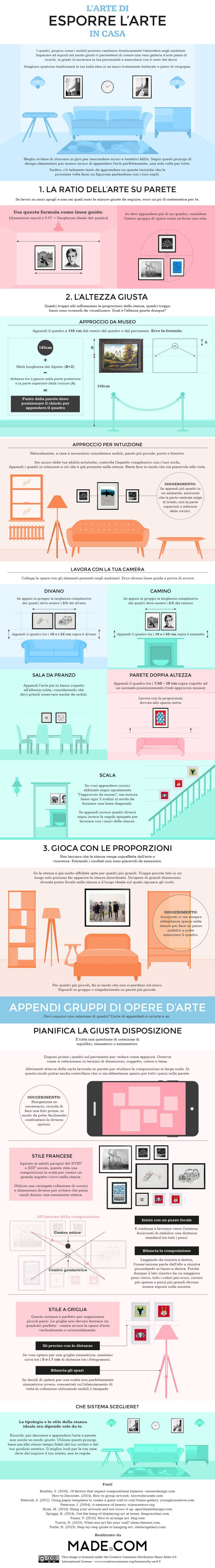 Appendere Quadri Su Scale disposizione quadri made neomam studios infografica