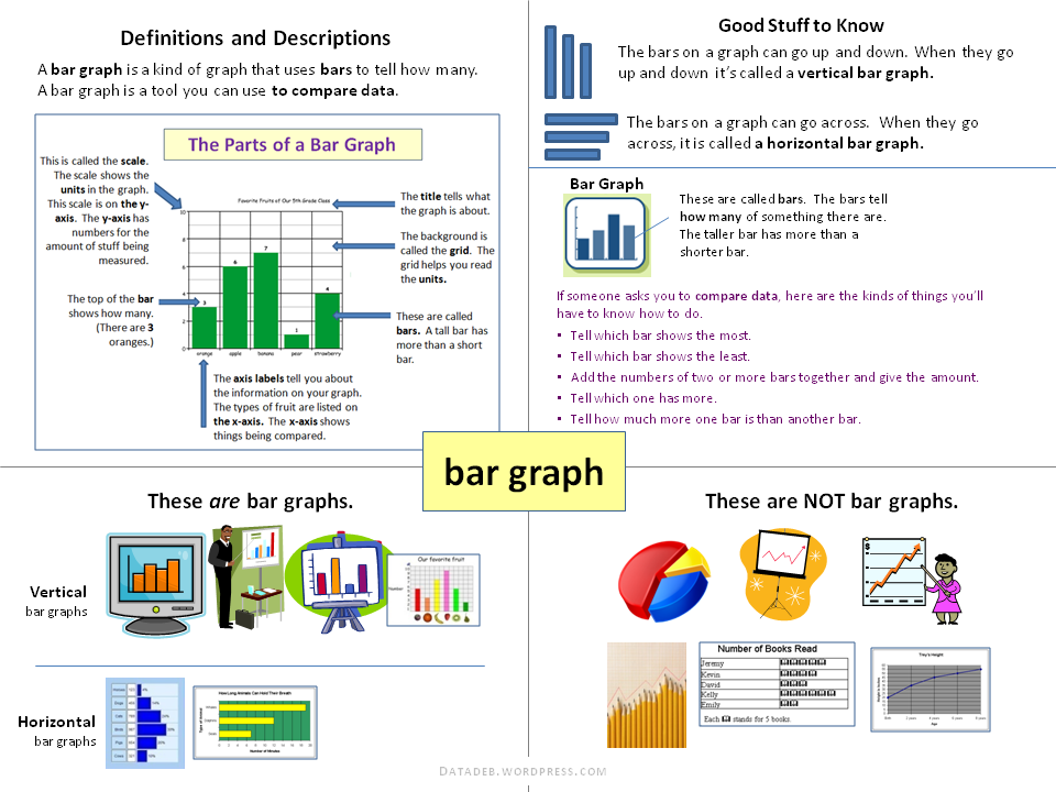 Content card bar graph pinterest bar graphs students and content heres a content card for students that defines and describes bar graphs ccuart Image collections